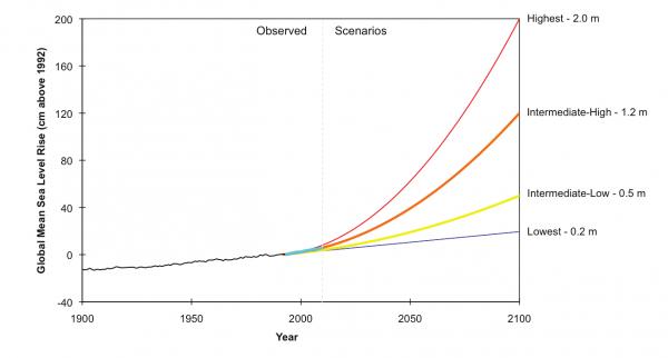 Global Mean Sea Level Rise Scenarios