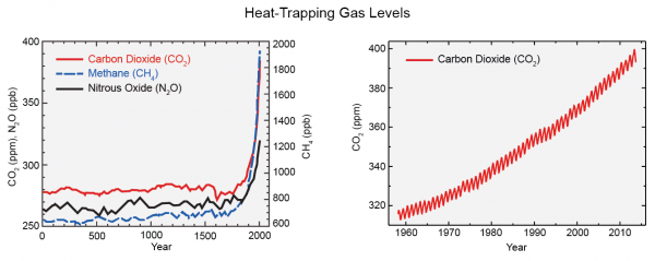 Heat-Trapping Gas Levels