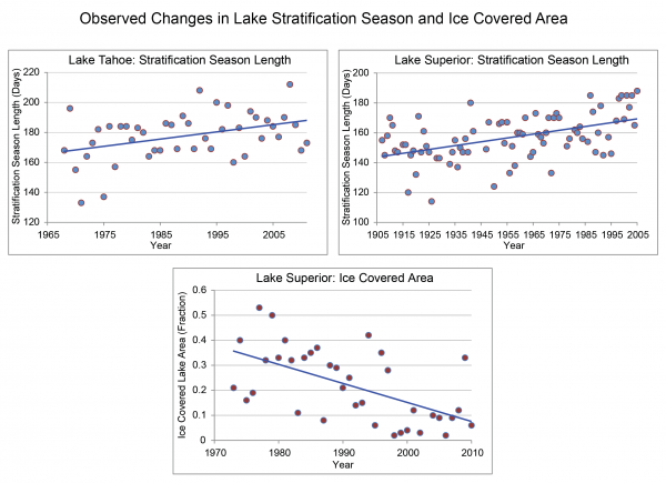 Observed Changes in Lake Stratification and Ice Covered Area