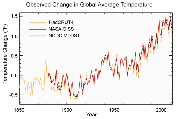 Observed Change in Global Average Temperature
