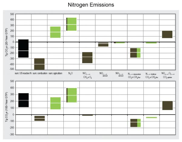 Nitrogen Emissions