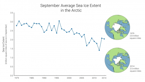 September Average Sea Ice Extent in the Arctic