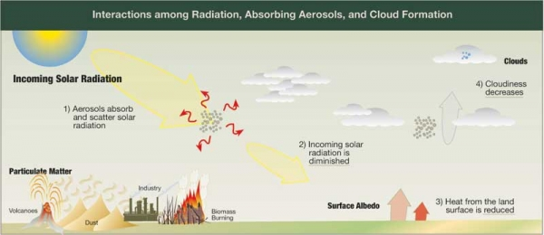 Radiation, Absorbing Aerosols, and Cloud Formation