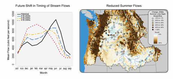 Future Shift in Timing of Stream Flows Reduced Summer Flows