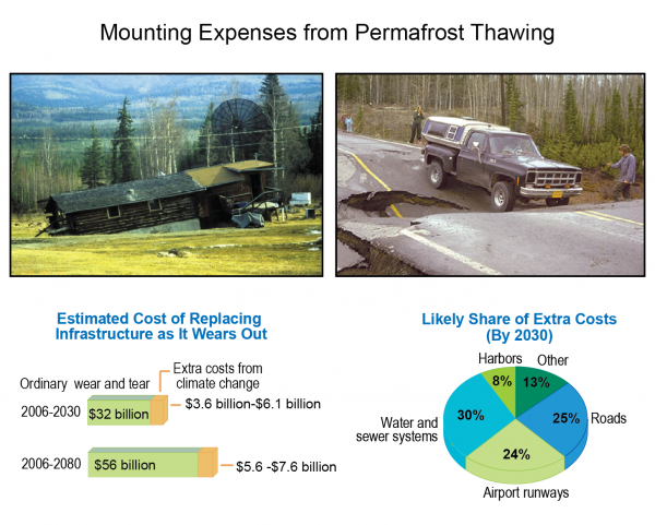 Mounting Expenses from Permafrost Thawing
