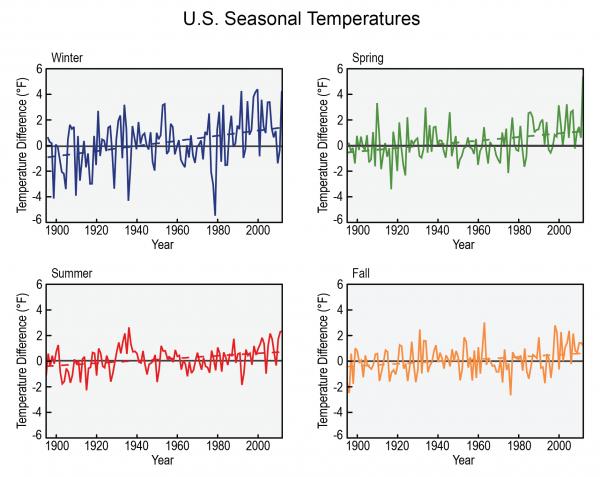 U.S. Seasonal Temperatures