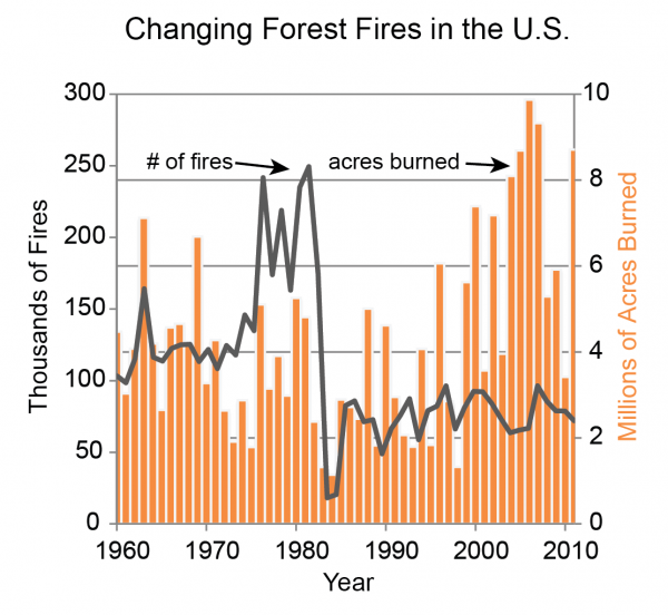 Changing Forest Fires in the U.S.