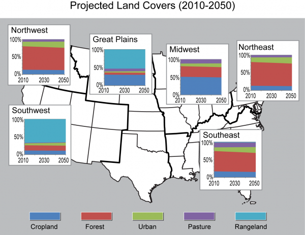 Projected Land Covers (2010-2050)