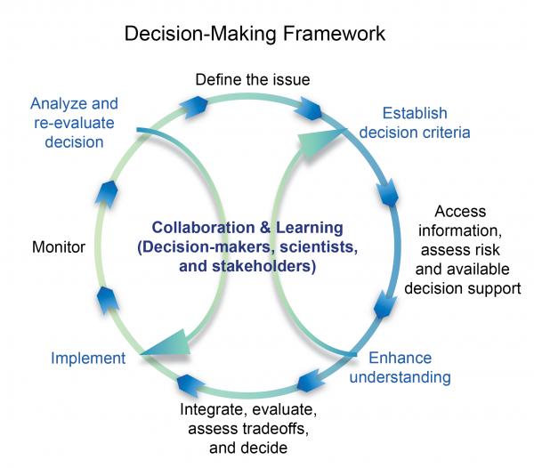 Decision Making Framework Globalchange Gov