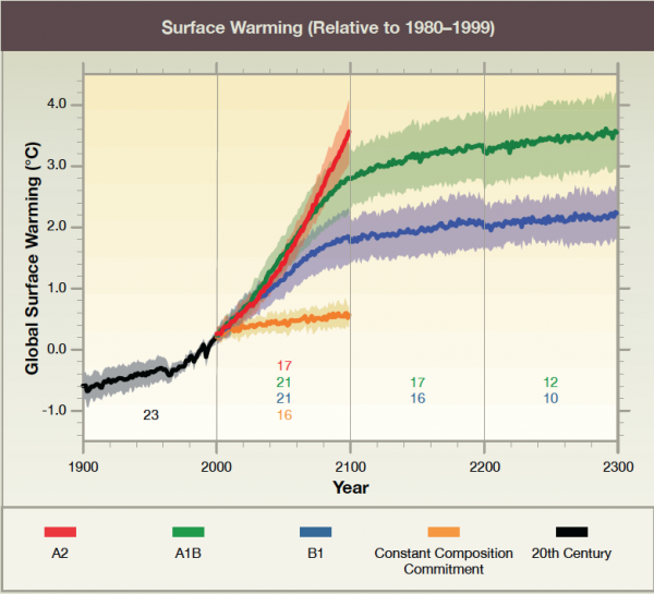 Surface Warming (Relative to 1980-1999)