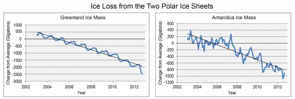 Ice Loss from the Two Polar Ice Sheets