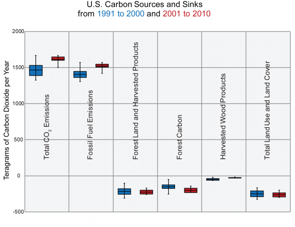 U.S. Carbon Sources and Sinks from 1991 to 2000 and 2001 to 2010