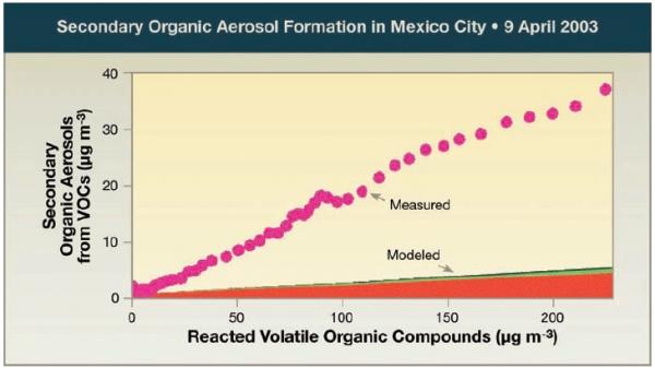 Secondary Organic Aerosol (SOA) Formation in Mexico City