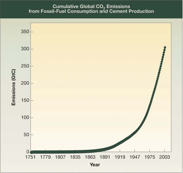 CO2 Emissions from Fossil Fuel Use and Cement Production