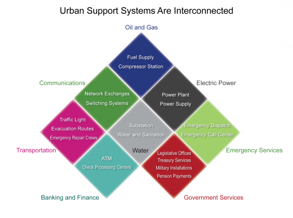 Urban Support Systems are Interconnected