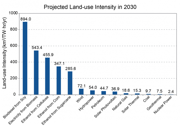 Projected Land-use Intensity in 2030