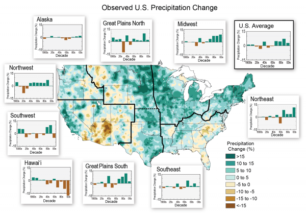 Observed U.S. Precipitation Change