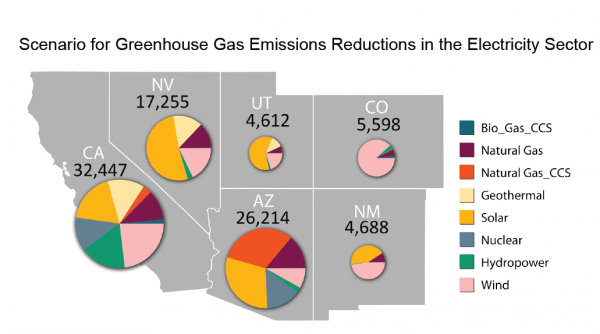 Scenario for Greenhouse Gas Emissions in the Electricity Sector