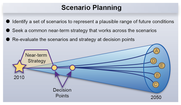 scenario planning for mcdonald s Strategic planning facilitator vancouver strategy businesspng  according to  their ceo (via: business insider) their strategic priorities include:  no matter  what happens with mcdonalds, their new strategy (if it's successful) will have an.