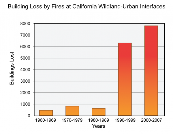 Building Loss by Fires at California Wildland-Urban Interfaces