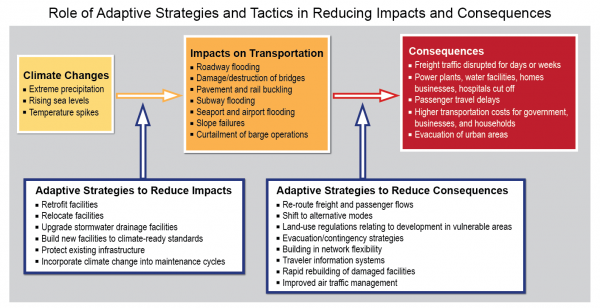 Role of Adaptive Strategies and Tactics in Reducing Impacts and Consequences