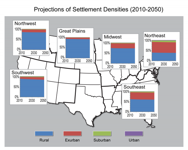 Projections of Settlement Densities (2010-2050)