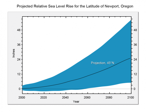 Projected Relative Sea Level Rise for the Latitude of Newport, OR