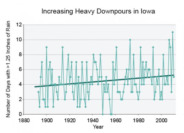 Increasing Heavy Downpours in Iowa