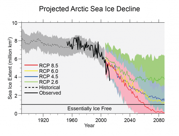 Projected Arctic Sea Ice Decline