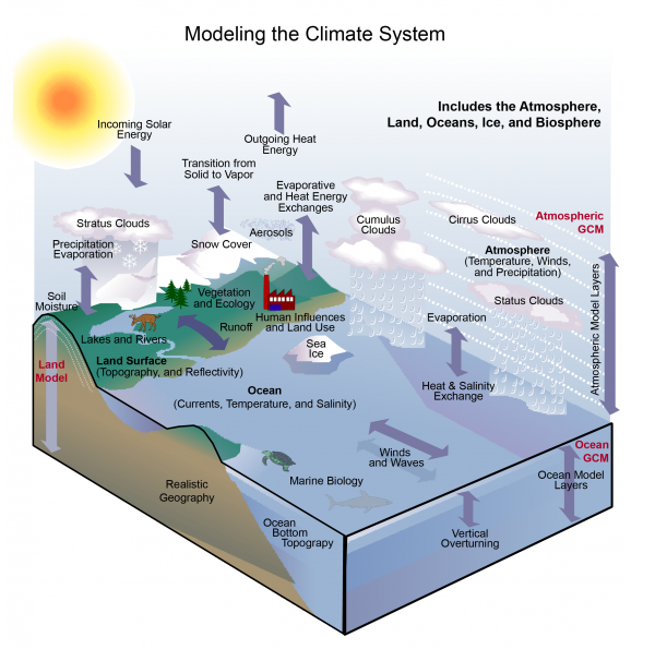 Modeling the Climate System