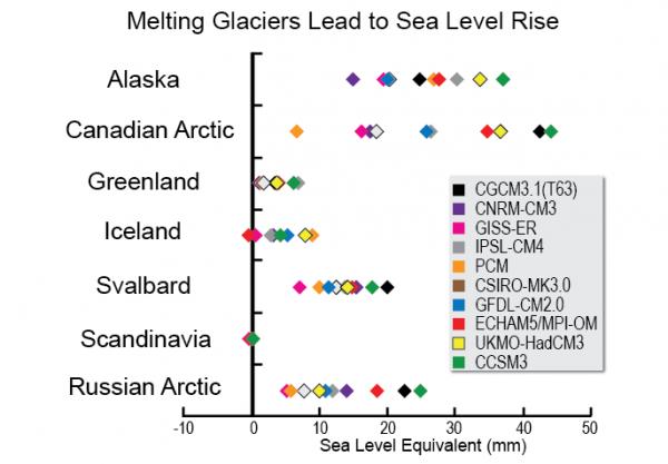 Melting Glaciers Lead to Sea Level Rise