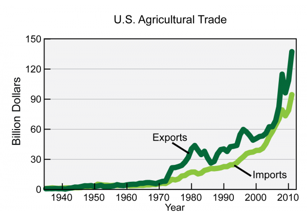 U.S. Agricultural Trade