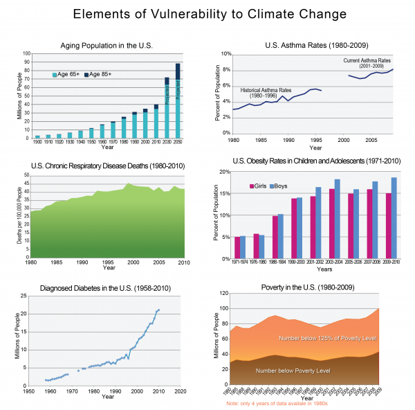Elements of Vulnerability to Climate Change