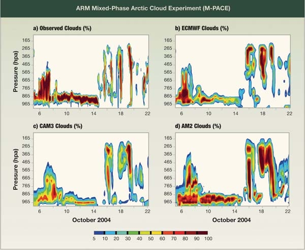 ARM Mixed-Phase Arctic Cloud Experiment
