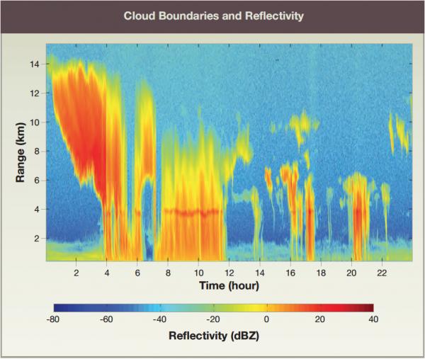 Cloud Boundaries and Reflectivity