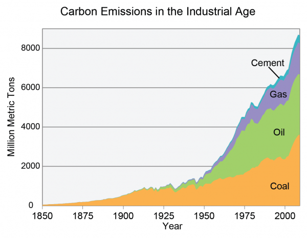 Carbon Emissions in the Industrial Age