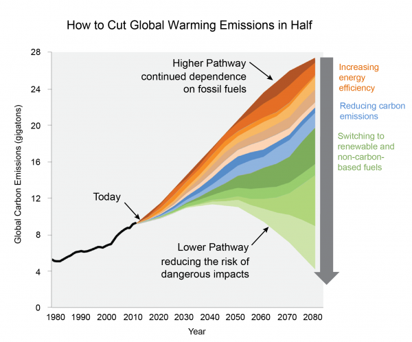 Multiple Pathways for Reducing U.S. Emissions
