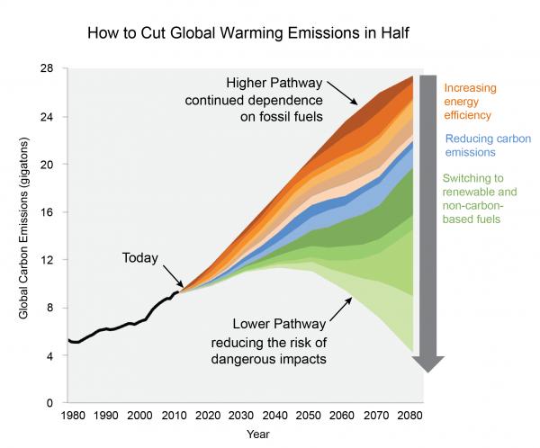 Multiple Pathways for Reducing U.S. Emissions