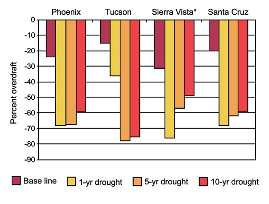 Groundwater Overdraft in Response to Drought