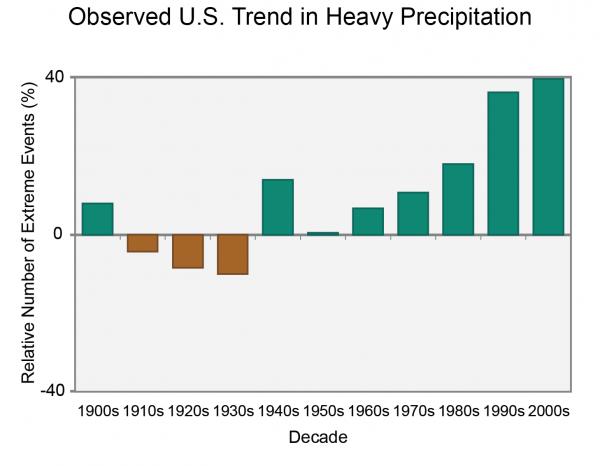 Observed U.S. Trend in Heavy Precipitation