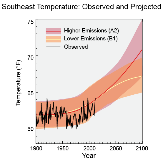 Southeast Temperature: Observed and Projected