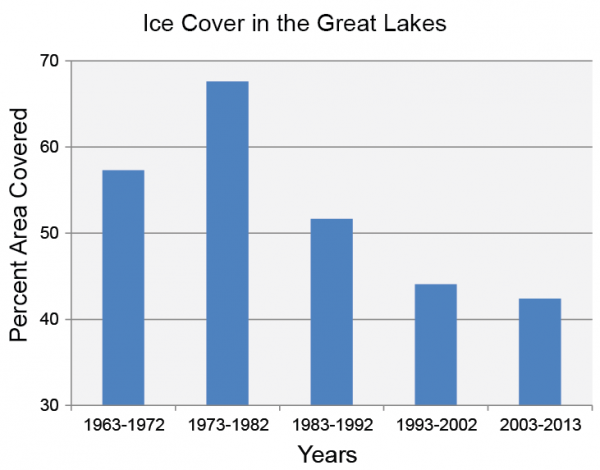 Ice Cover in the Great Lakes