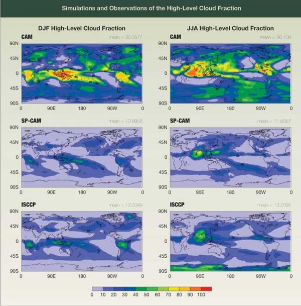 High-Level Cloud Fraction