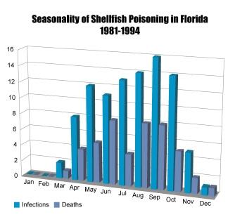 Seasonality of Shellfish Poisoning