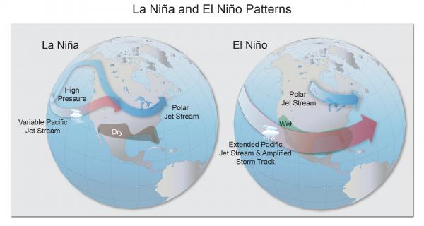 La Niña and El Niño Patterns